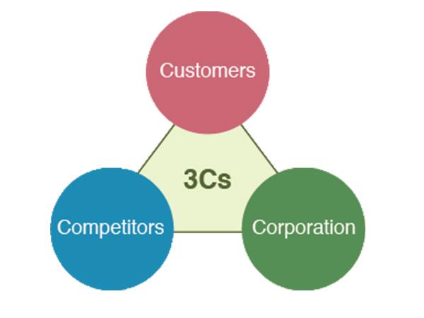 Mô hình 3c